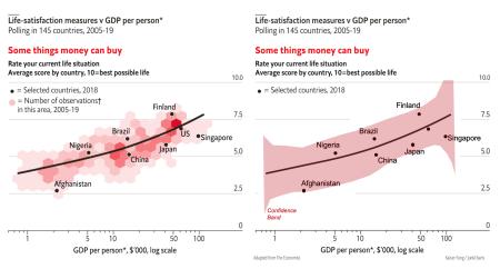 Redo_economistlifesatisfaction_confband