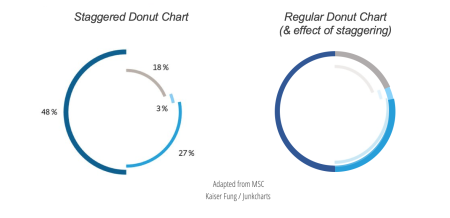 Junkcharts_redo_munichgermanallies_donuts