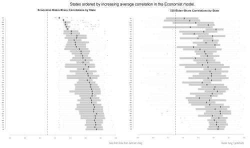 Junkcharts_economist538_comparison_statecorr_sm