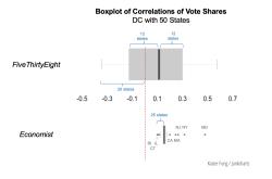 Junkcharts_economist538_comparisons_DC
