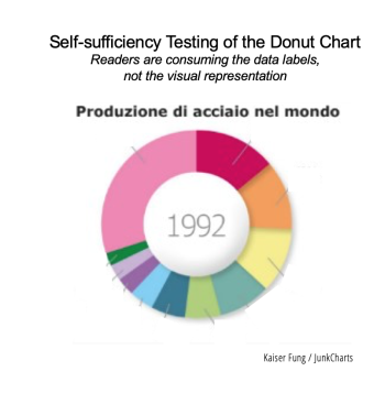 Junkcharts_steeldonuts_sufficiency