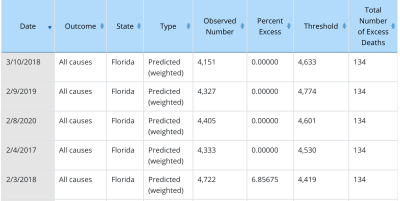 Cdc-florida-excess-deaths-data-2