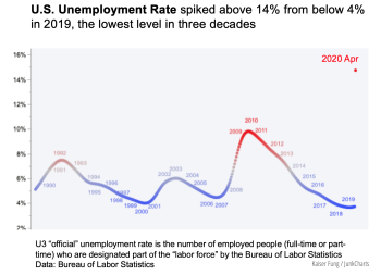 Junkcharts_kfung_unemployment_apr20
