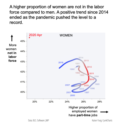 Junkcharts_unemployment_scatter_women
