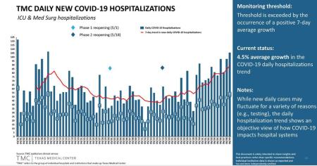 TMC_hospitalizations