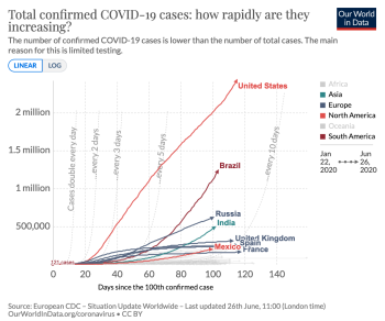 Ourworldindata_cases_linear