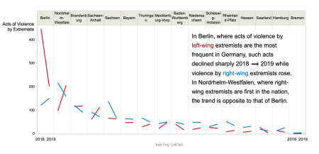Redo_junkcharts_germanextremists_sidebysidelines