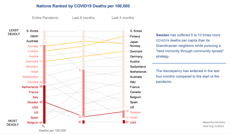 Scandinavia_covid_fatalities_per_capita