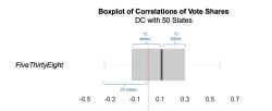 Junkcharts_538_comparisons_DC