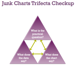 _trifectacheckup_junkcharts