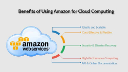 Benefits-of-Using-Amazon-for-Cloud-Computing-1
