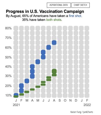 Junkcharts_redo_whgov_usvaccineprogress