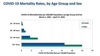 Covid-19-mortality-by-age-gender-mar-apr-2021