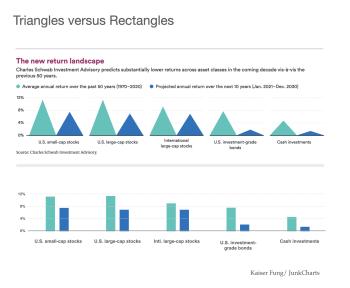 Junkcharts_triangles_rectangles