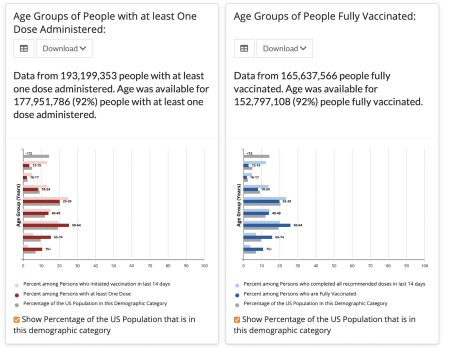 Cdc_vaccinations_by_age_small