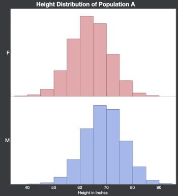 Kfung_regressionadjustment_popA_heightdistribution