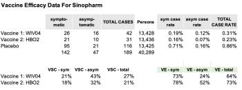 Sinopharm_ve_data