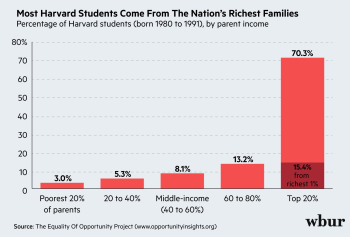 Harvard_income_students