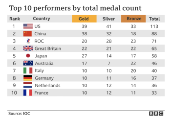 Bbc_tokyoolympics_medalstable
