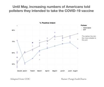 Junkcharts_redo_cdcvaccineintent_opacitywithlines