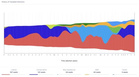 Stephentaylor_canadianelections_streamgraph