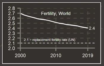 Twitter_fertility_world_trend