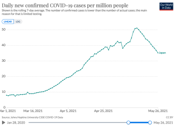 Ourworldindata_japan_only_cases