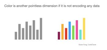 Junkcharts_color_notdata