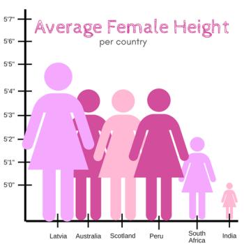 Average_female_height