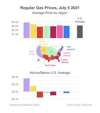 Junkcharts_redo_businessinsider_gasprices2021