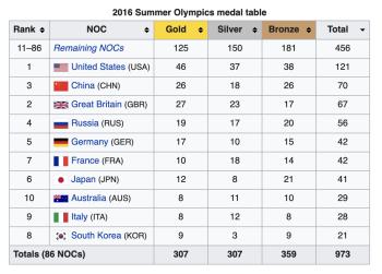Rio2016_medaltable_bytotalmedals