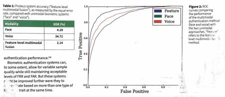 Significance_multimodalbiometrics_figure