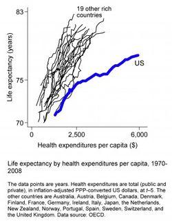 Healthcare_spend_lifeexpectancy_chart