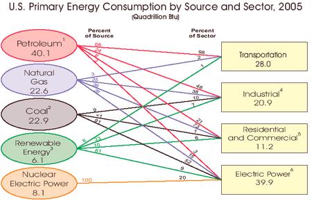 Govt_energy