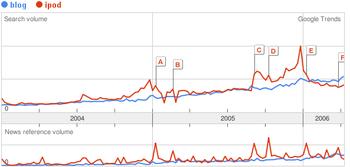 Trendsblogipod