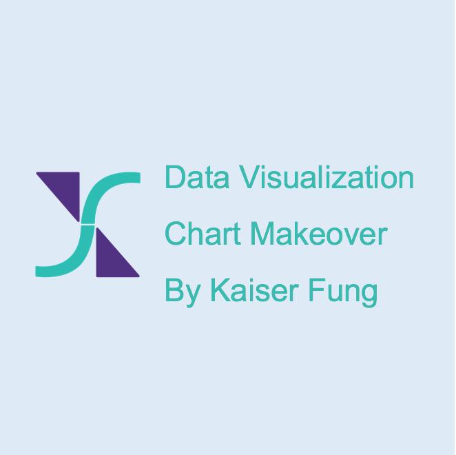 Link to Kaiser Fung DataViz Makeover